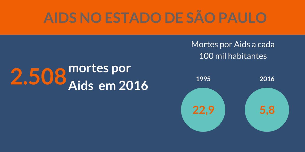 Aids no Estado de São Paulo