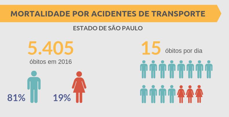 Mortalidade por acidentes de transporte