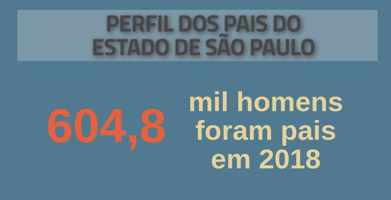 Perfil dos pais do Estado de São Paulo